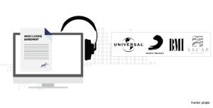 Los editores de EEUU deberán replantear sus estrategias de licenciamiento de música online